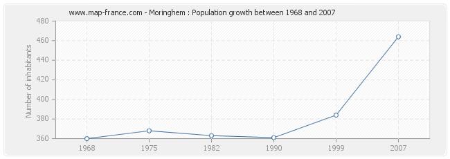 Population Moringhem
