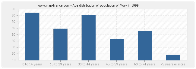 Age distribution of population of Mory in 1999