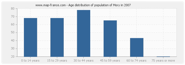 Age distribution of population of Mory in 2007