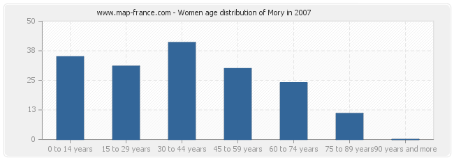 Women age distribution of Mory in 2007