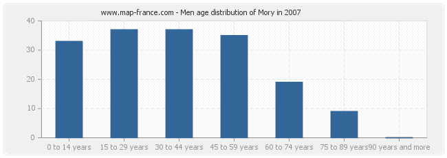 Men age distribution of Mory in 2007