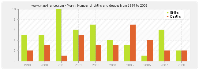 Mory : Number of births and deaths from 1999 to 2008