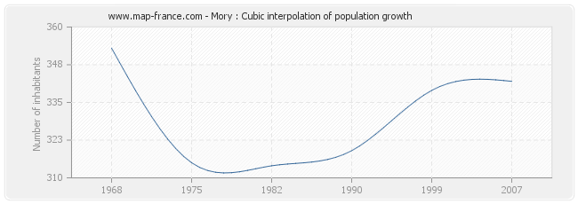 Mory : Cubic interpolation of population growth
