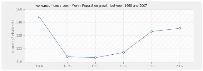 Population Mory