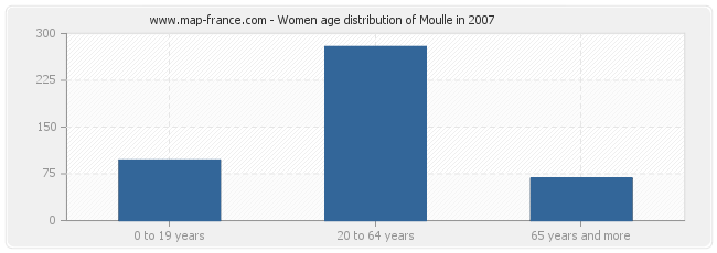 Women age distribution of Moulle in 2007