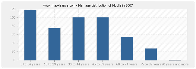 Men age distribution of Moulle in 2007