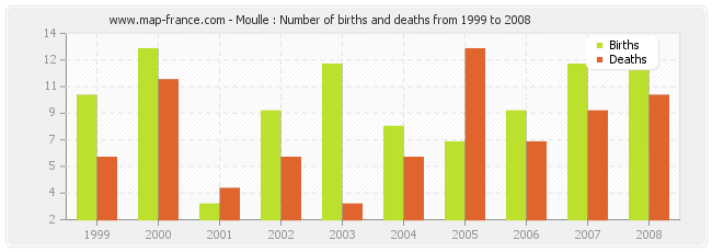 Moulle : Number of births and deaths from 1999 to 2008