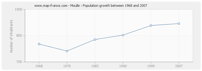 Population Moulle