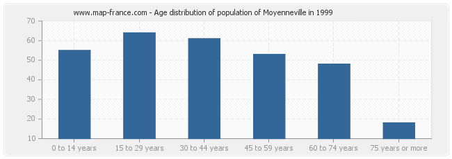 Age distribution of population of Moyenneville in 1999