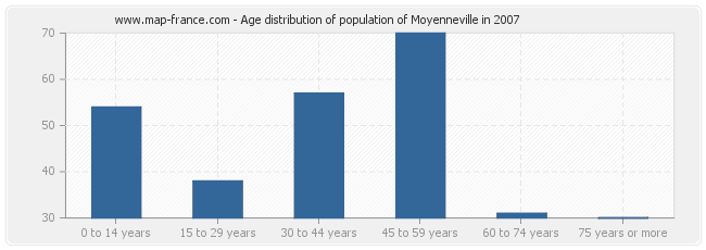 Age distribution of population of Moyenneville in 2007