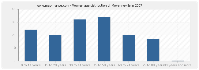 Women age distribution of Moyenneville in 2007