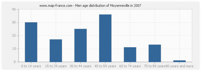 Men age distribution of Moyenneville in 2007