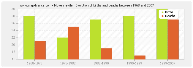Moyenneville : Evolution of births and deaths between 1968 and 2007