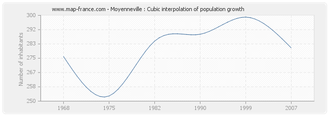 Moyenneville : Cubic interpolation of population growth
