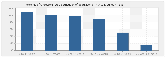 Age distribution of population of Muncq-Nieurlet in 1999