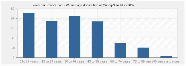 Women age distribution of Muncq-Nieurlet in 2007
