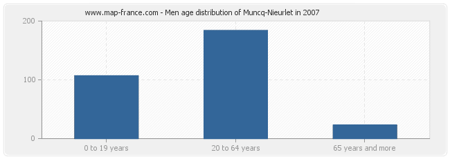Men age distribution of Muncq-Nieurlet in 2007