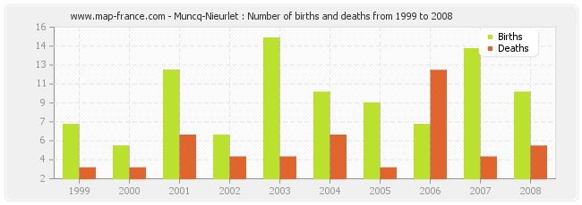 Muncq-Nieurlet : Number of births and deaths from 1999 to 2008