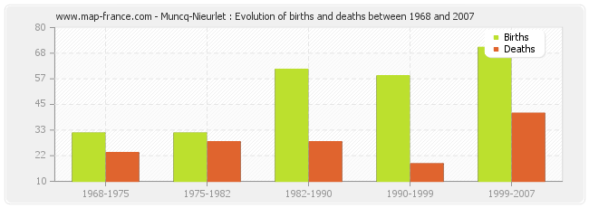 Muncq-Nieurlet : Evolution of births and deaths between 1968 and 2007