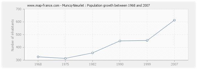 Population Muncq-Nieurlet