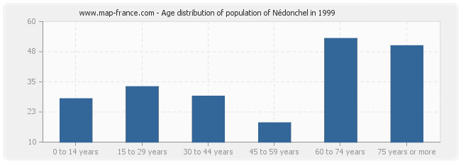 Age distribution of population of Nédonchel in 1999