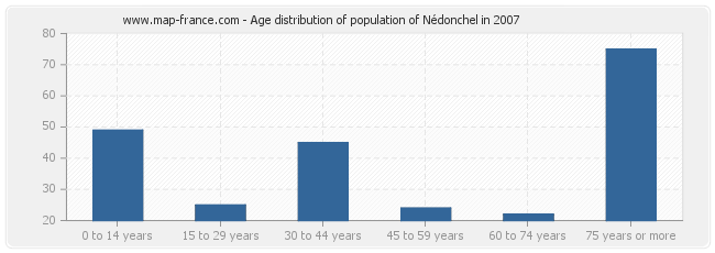 Age distribution of population of Nédonchel in 2007