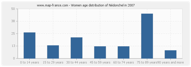 Women age distribution of Nédonchel in 2007