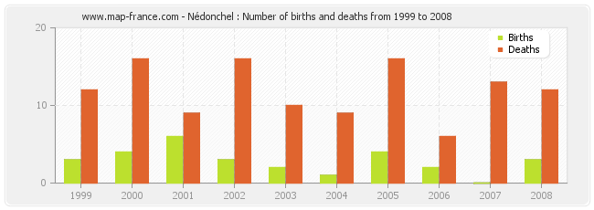 Nédonchel : Number of births and deaths from 1999 to 2008