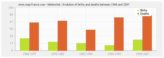 Nédonchel : Evolution of births and deaths between 1968 and 2007