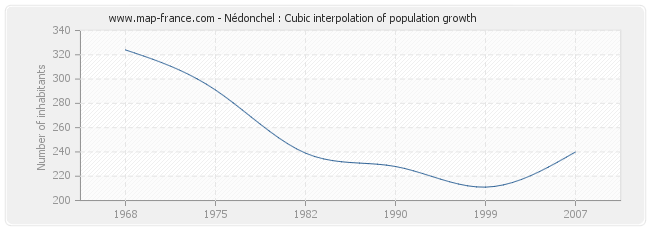 Nédonchel : Cubic interpolation of population growth