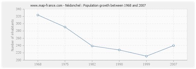 Population Nédonchel