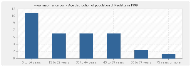 Age distribution of population of Neulette in 1999