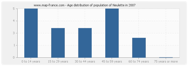 Age distribution of population of Neulette in 2007
