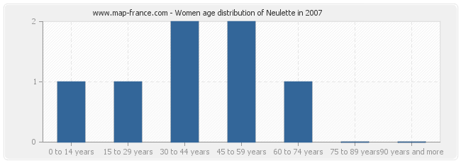 Women age distribution of Neulette in 2007