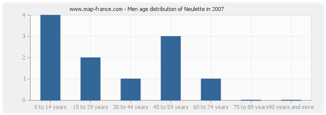 Men age distribution of Neulette in 2007