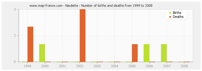Neulette : Number of births and deaths from 1999 to 2008