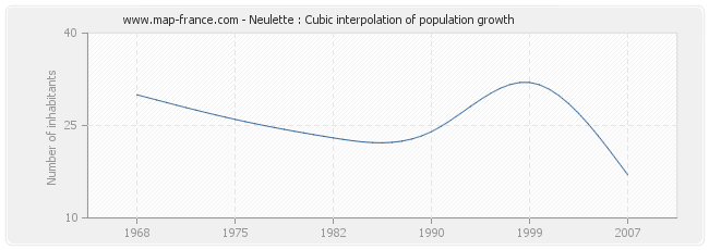 Neulette : Cubic interpolation of population growth