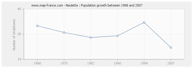 Population Neulette