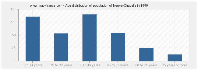 Age distribution of population of Neuve-Chapelle in 1999
