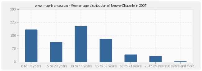 Women age distribution of Neuve-Chapelle in 2007