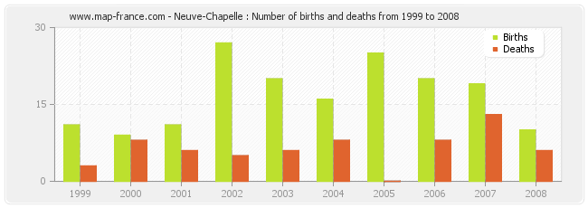 Neuve-Chapelle : Number of births and deaths from 1999 to 2008