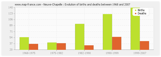 Neuve-Chapelle : Evolution of births and deaths between 1968 and 2007
