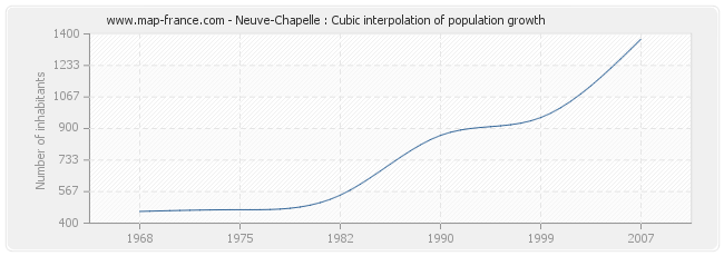 Neuve-Chapelle : Cubic interpolation of population growth