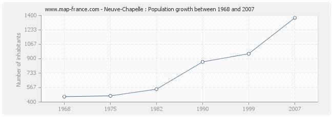 Population Neuve-Chapelle