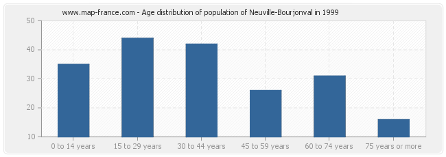 Age distribution of population of Neuville-Bourjonval in 1999