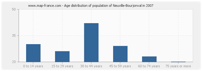Age distribution of population of Neuville-Bourjonval in 2007