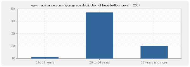Women age distribution of Neuville-Bourjonval in 2007