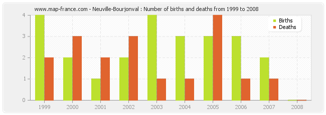 Neuville-Bourjonval : Number of births and deaths from 1999 to 2008