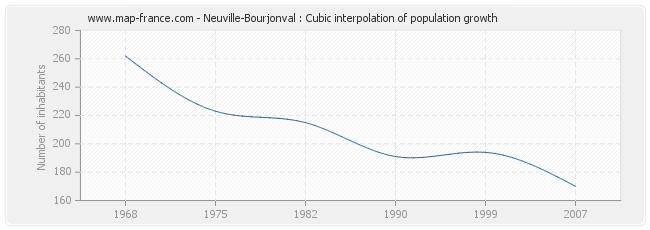 Neuville-Bourjonval : Cubic interpolation of population growth