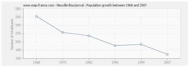 Population Neuville-Bourjonval